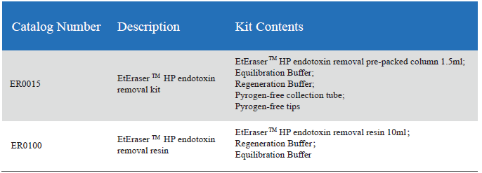 EtEraser HP Endotoxin Removal Kit